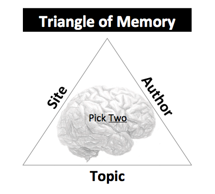 Triangle of Memory