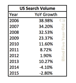 US Desktop Search Query Yearly Growth