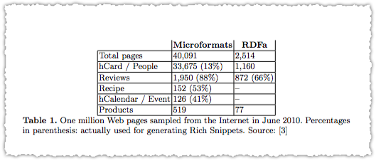 Structured Data Usage 2010