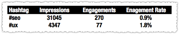 Twitter Analytics Engagement by Hashtag