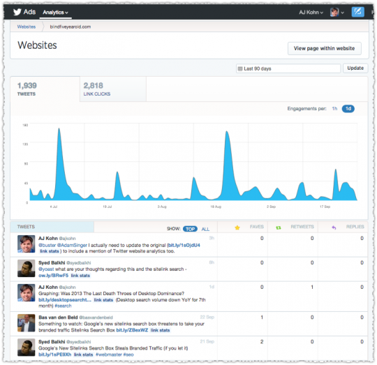 Twitter Analytics for Websites