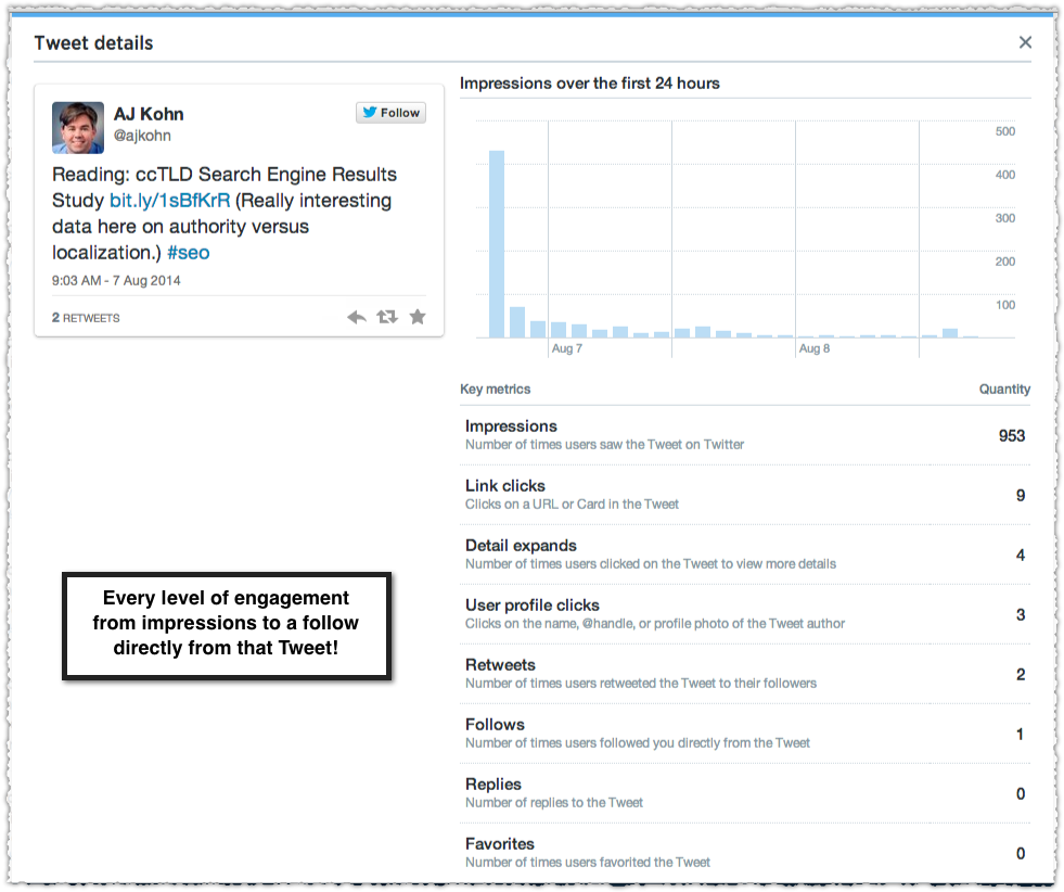 Twitter Analytics Tweet Engagements