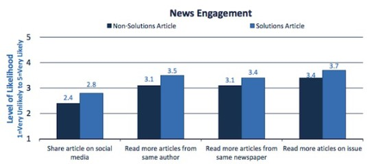 Solutions Journalism Leads To Sharing