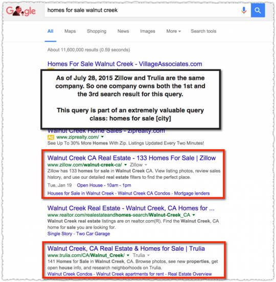 Example of Acquisition SEO