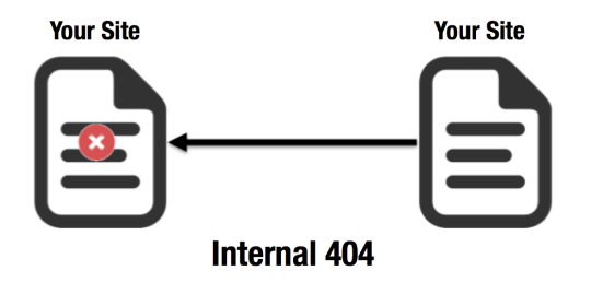 Internal 404 Diagram