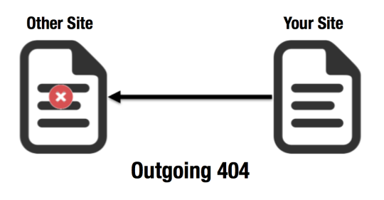 Outgoing 404 Diagram