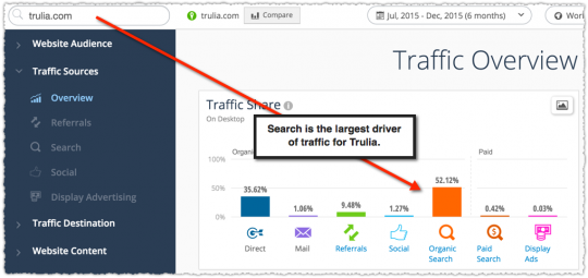 Organic Traffic via Similar Web for Trulia
