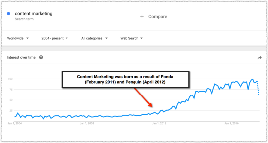 Google Trends for Content Marketing