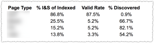 Index Coverage Metrics