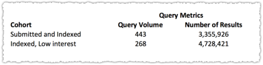 Query Metrics for Index Coverage Comparison