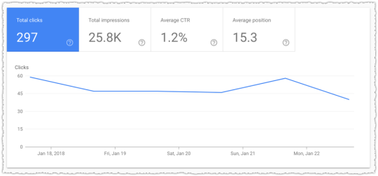 Page Level Metrics from Google Search Console