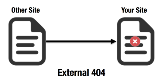 External 404 Diagram