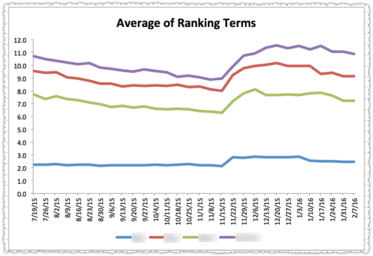 Query Class Rank Indices